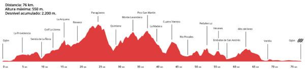 Perfil de la etapa: 21 Vuelta al Concejo de Gijón